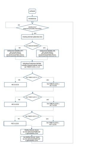 vyvojovy_diagram_spustania_sw_v210807